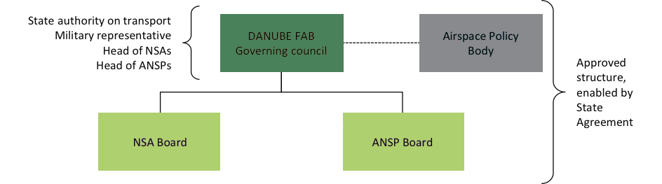 DANUBE FAB Governance Structure